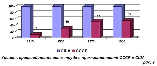 The problems of the USSR